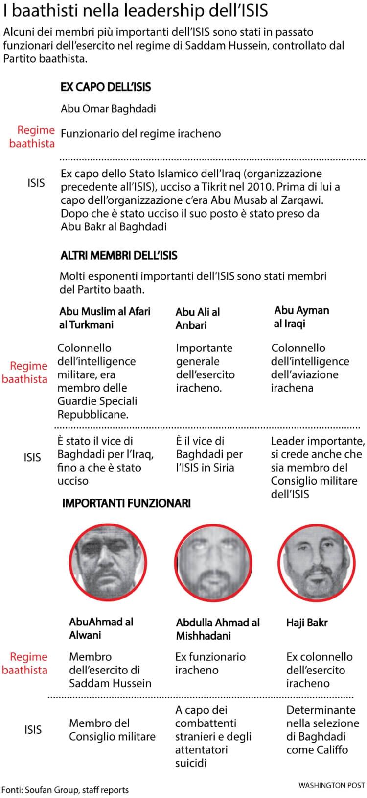 Ex fedelissimi di Saddam sono gli attuali dirigenti dell'Isis