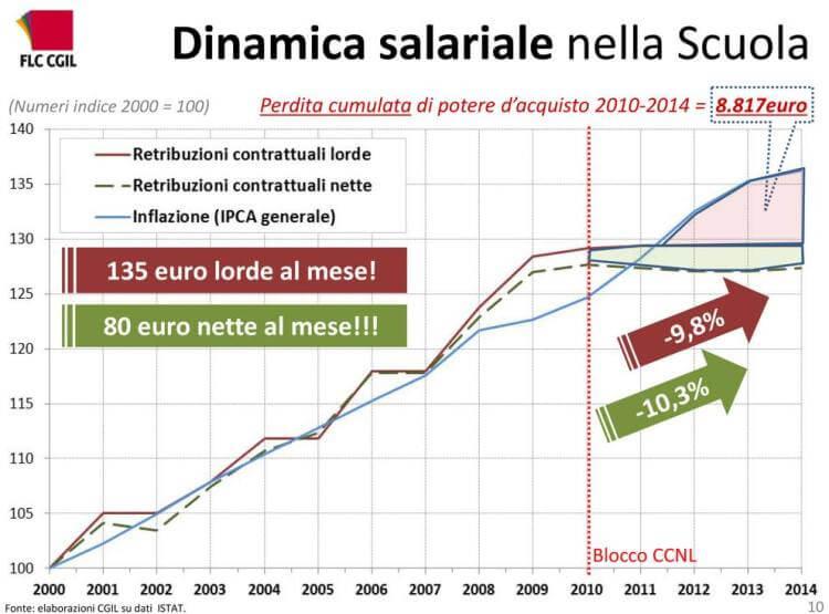 blocco stipendi pa cedolino dal 2010
