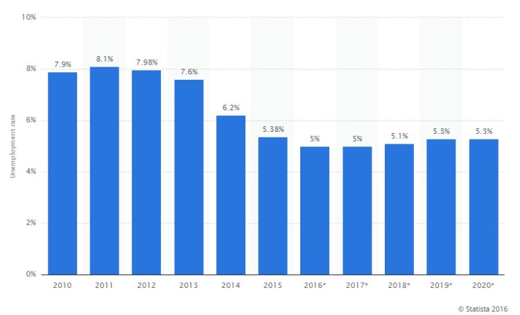 tasso di disoccupazione previsioni 2020 statista