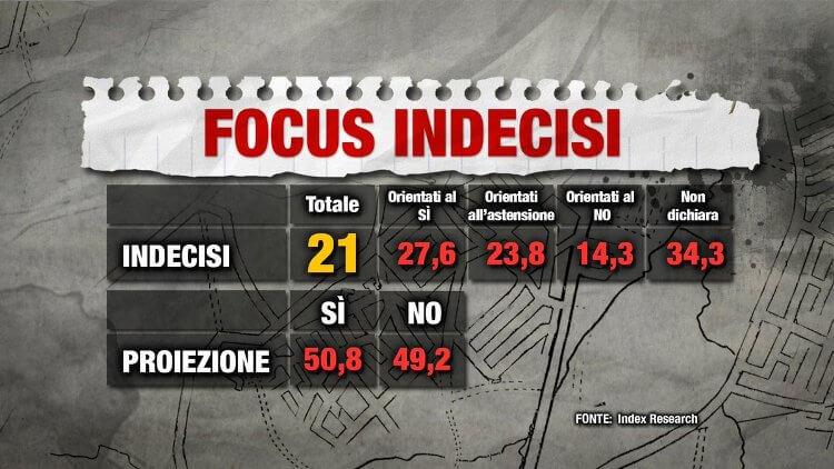 Sondaggi Referendum 4 Dicembre Sì No focus indecisi