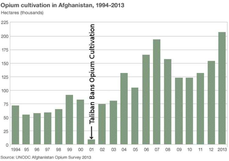 Andamento della produzione di oppio in Afghanistan