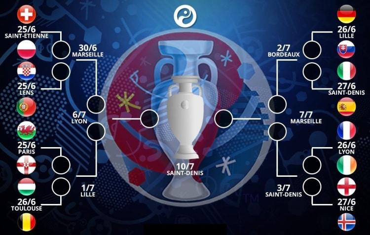 Europei Calcio 2016 date tabellone ottavi di finale