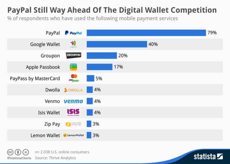 Percentuale di persone che hanno utilizzato questi sistemi di pagamento tramite mobile