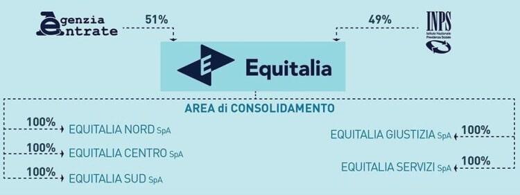 equitalia società a capitale pubblico