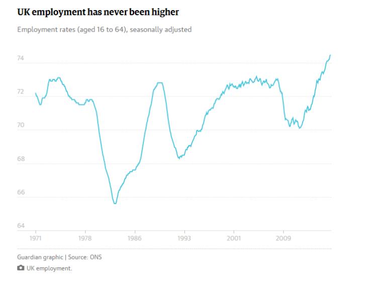 tasso di occupazione mai così alto in uk