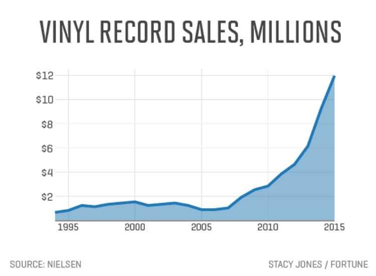 trend vendite dischi in vinile da collezione ultimi 20 anni