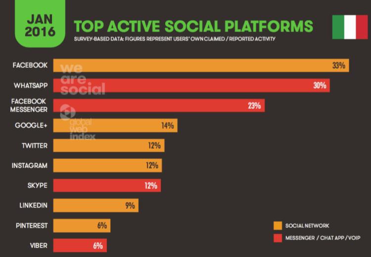 piattaforme social più utilizzate in italia