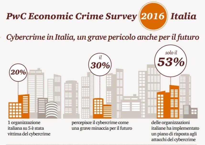 La scheda sull'Italia del Global Crime Survey 2016 di PricewaterhouseCoopers