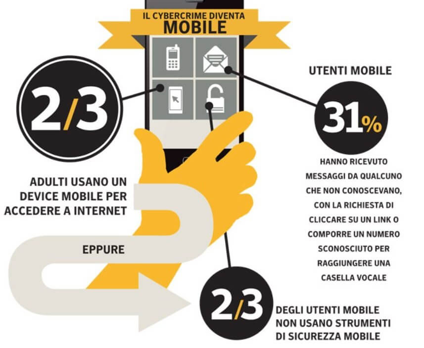 cybercrimine mobile
