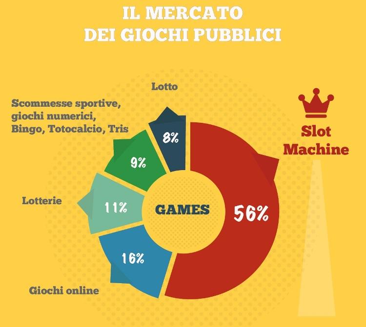 mercato giochi italia slot machine online dominio