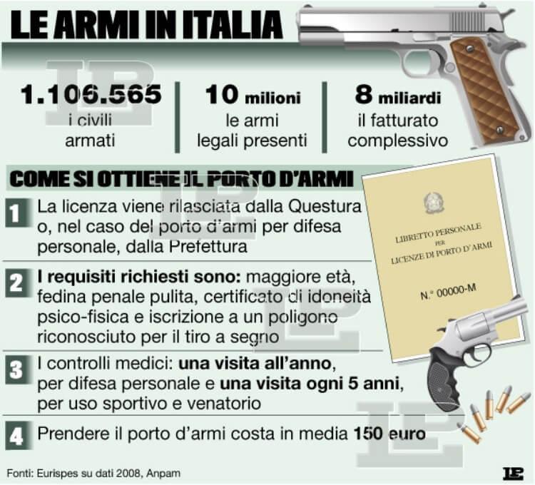 inforgrafica armi nuove e usate (1)