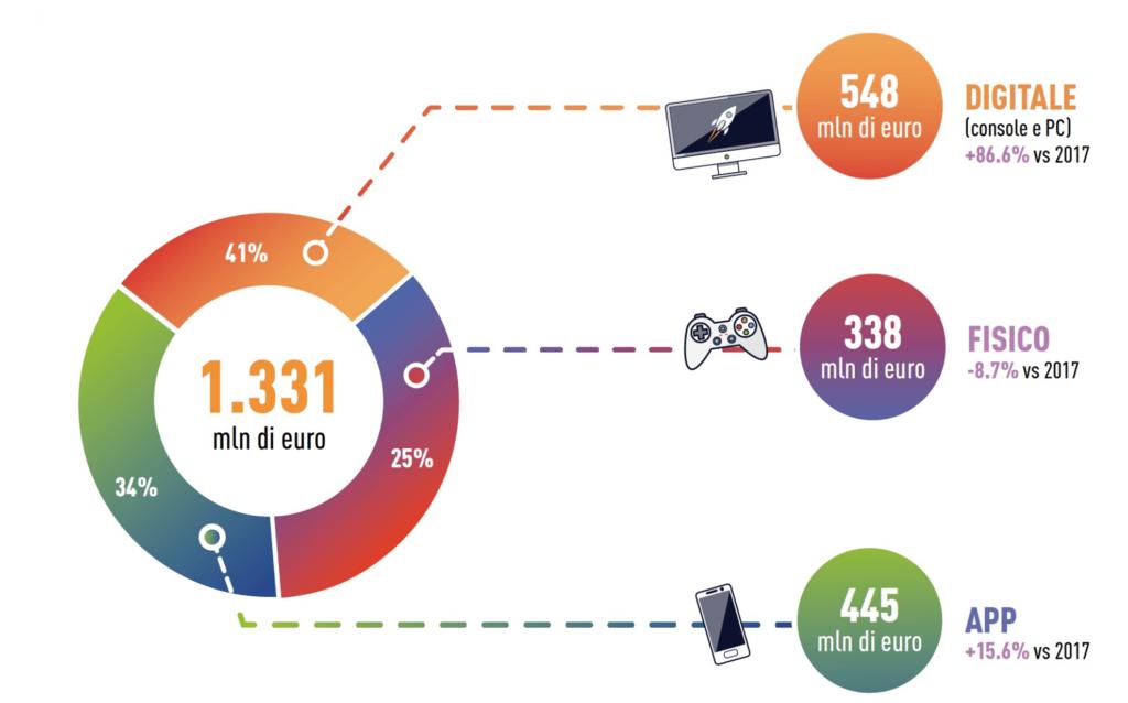 dati di mercato videogiochi in italia